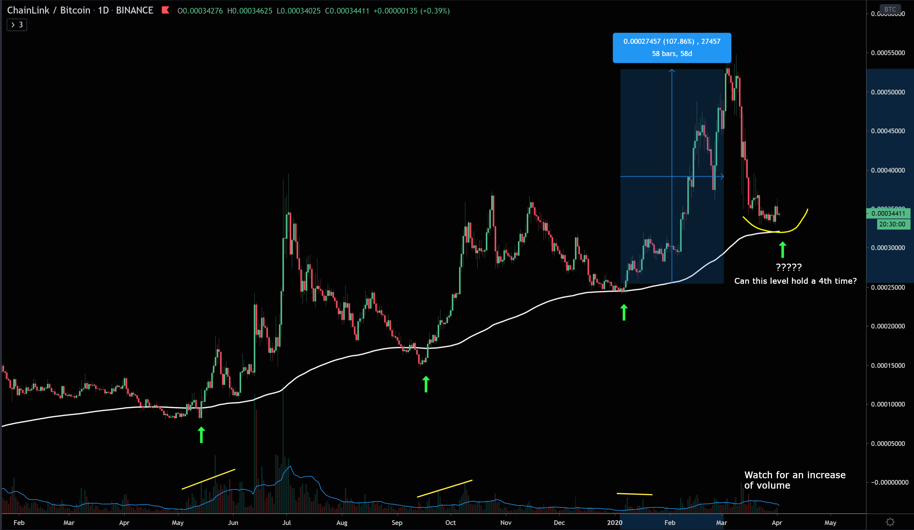 LINK/BTC Approaching Critical Daily Support Level, Will History Repeat Again?