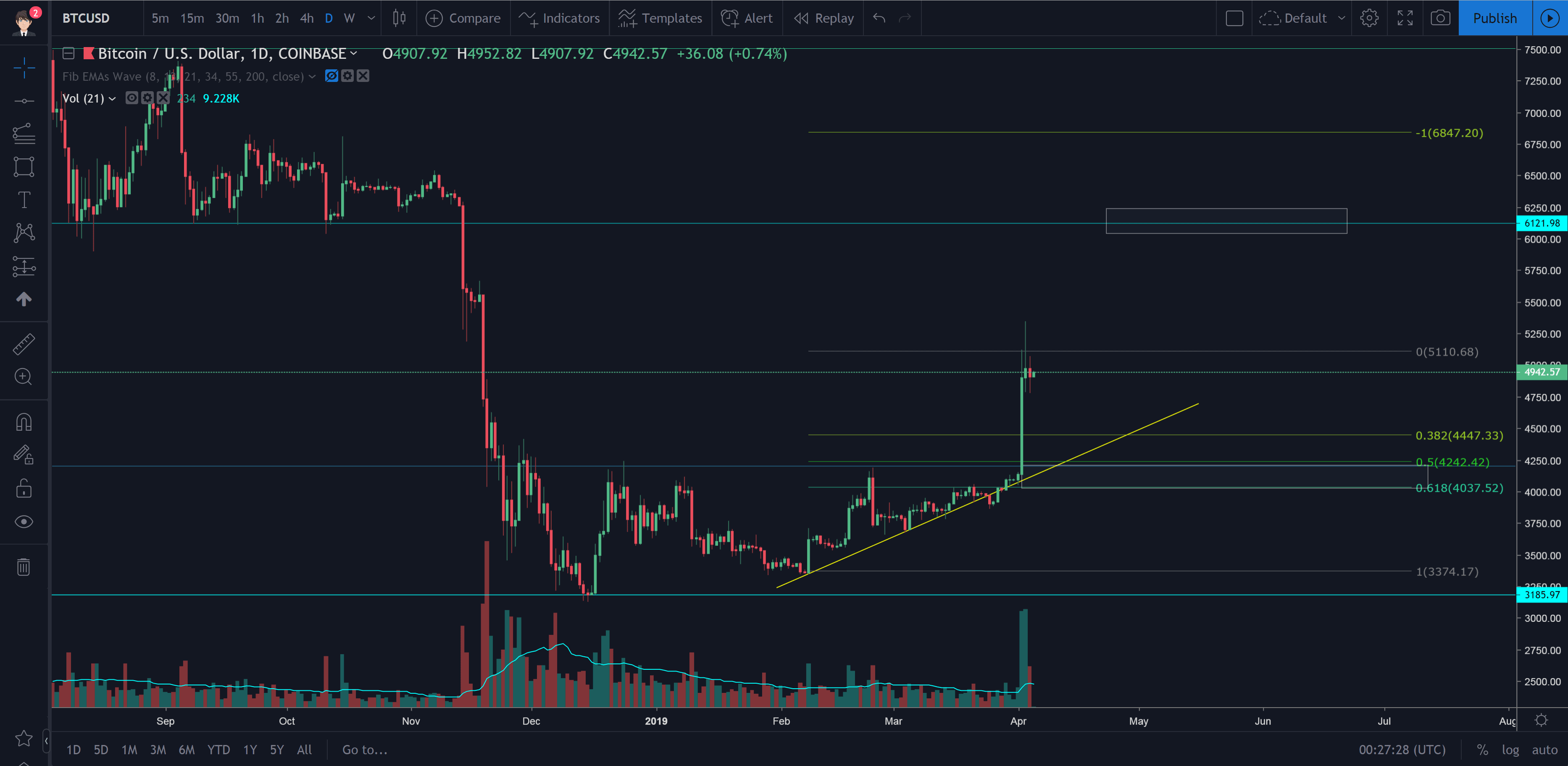 Bitcoin Technical Analysis (BTC/USD) [4.4.2019]