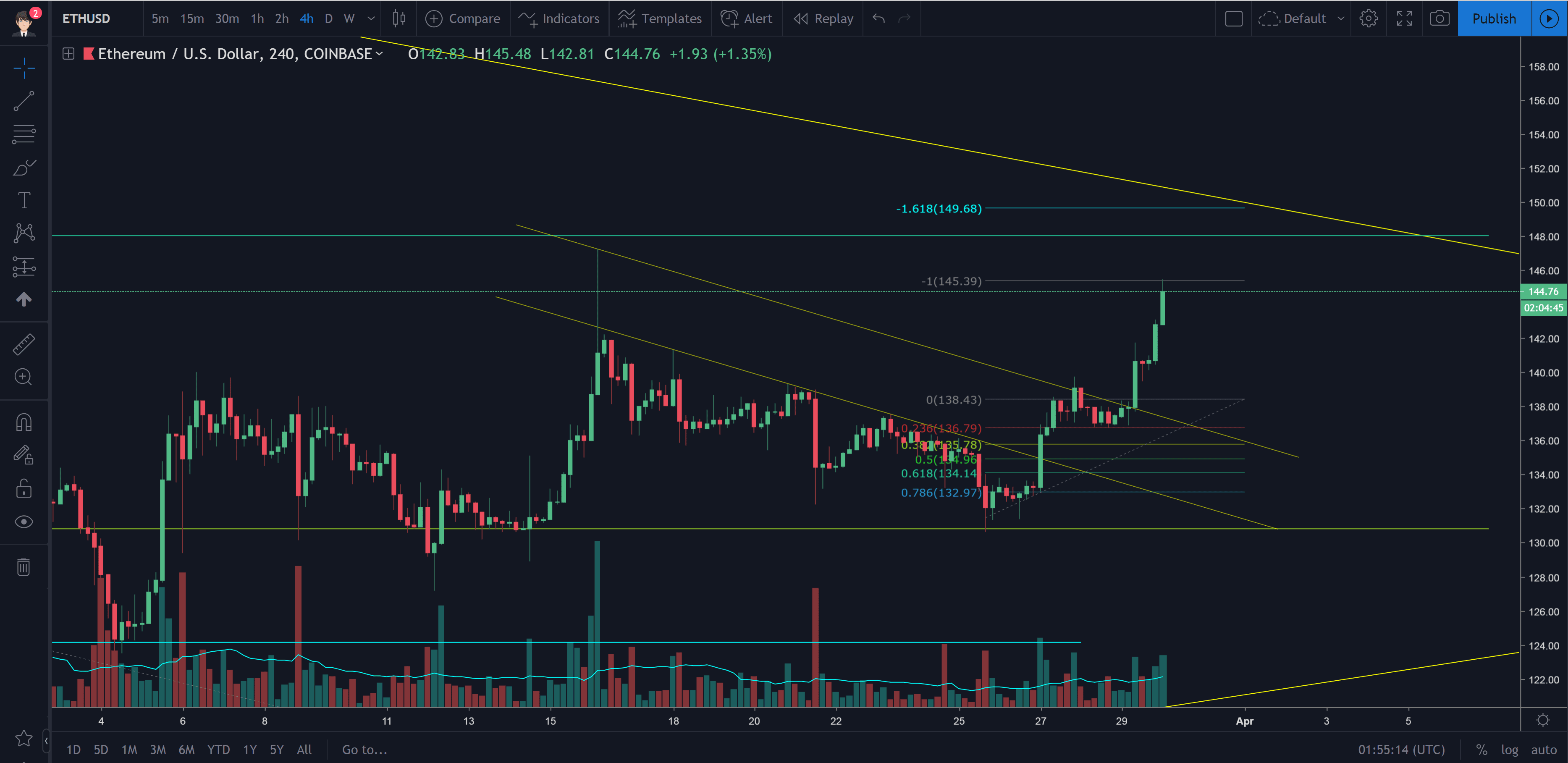 Ethereum Technical Analysis 3/29/2019