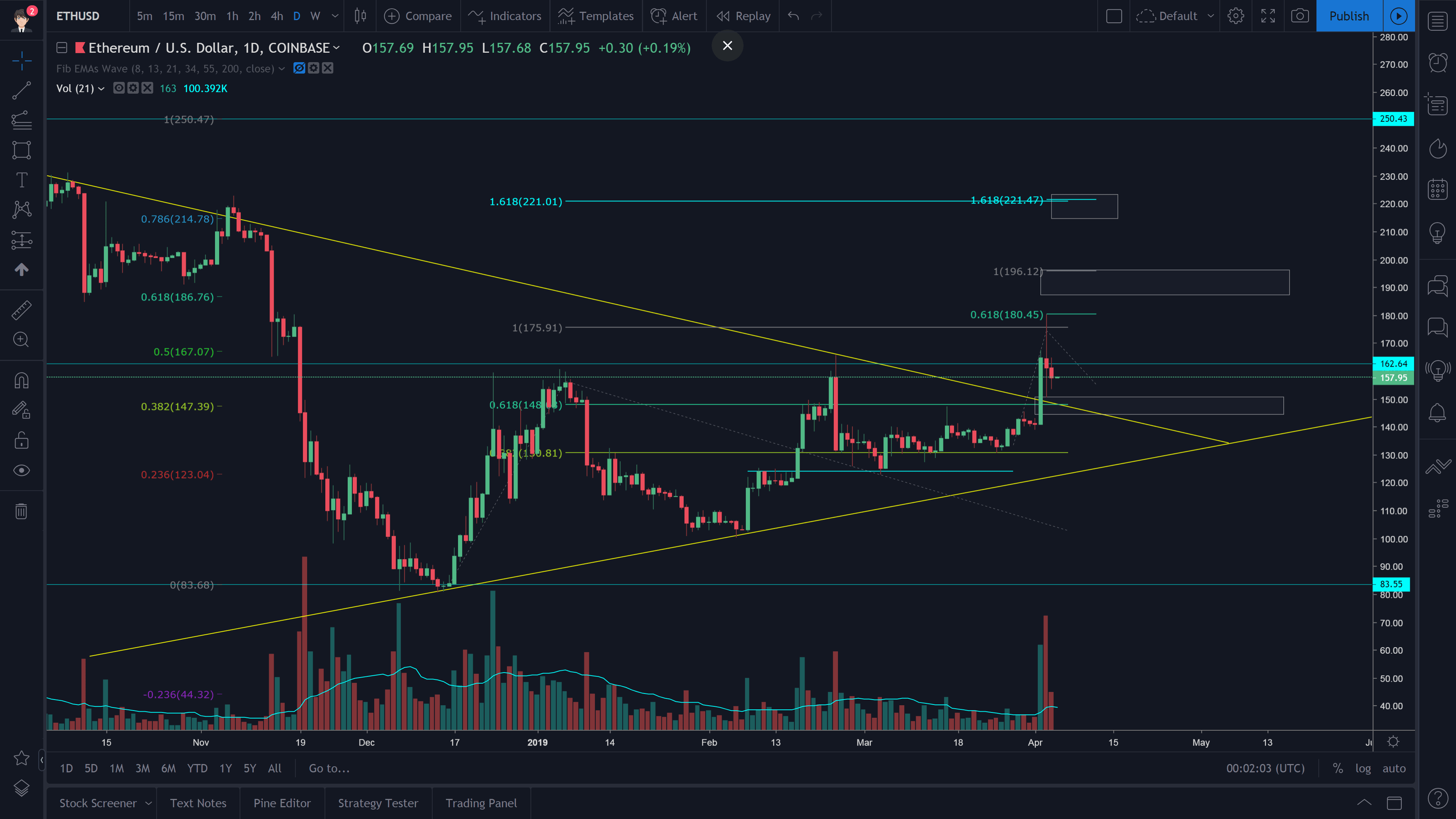 Ethereum Technical Analysis (ETH/USD) [4.4.2019]
