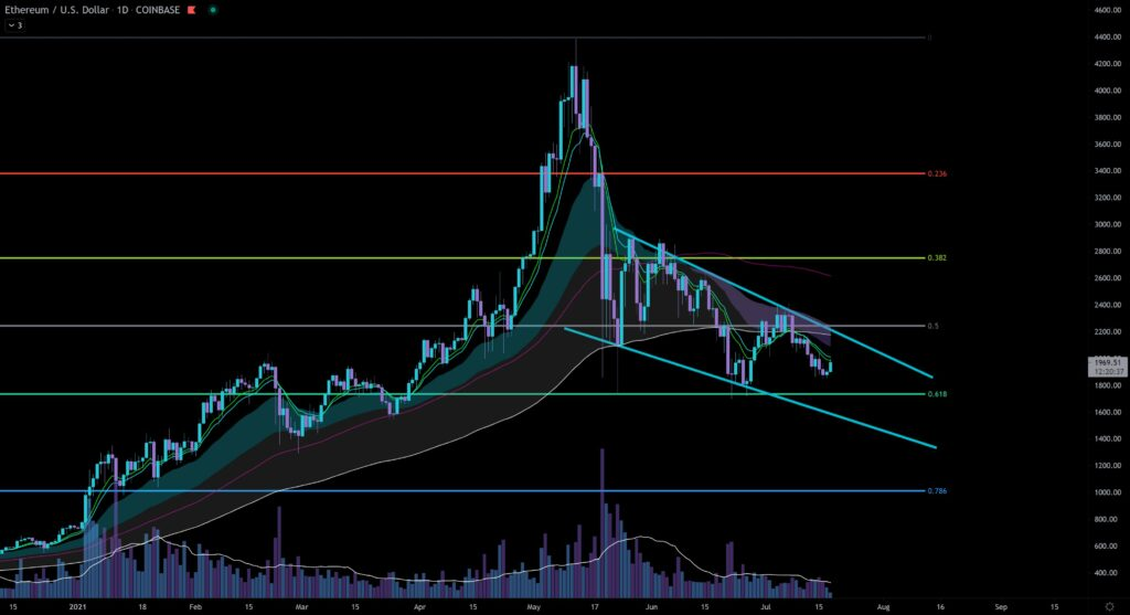 Ethereum Daily chart, captured 7/18/2021