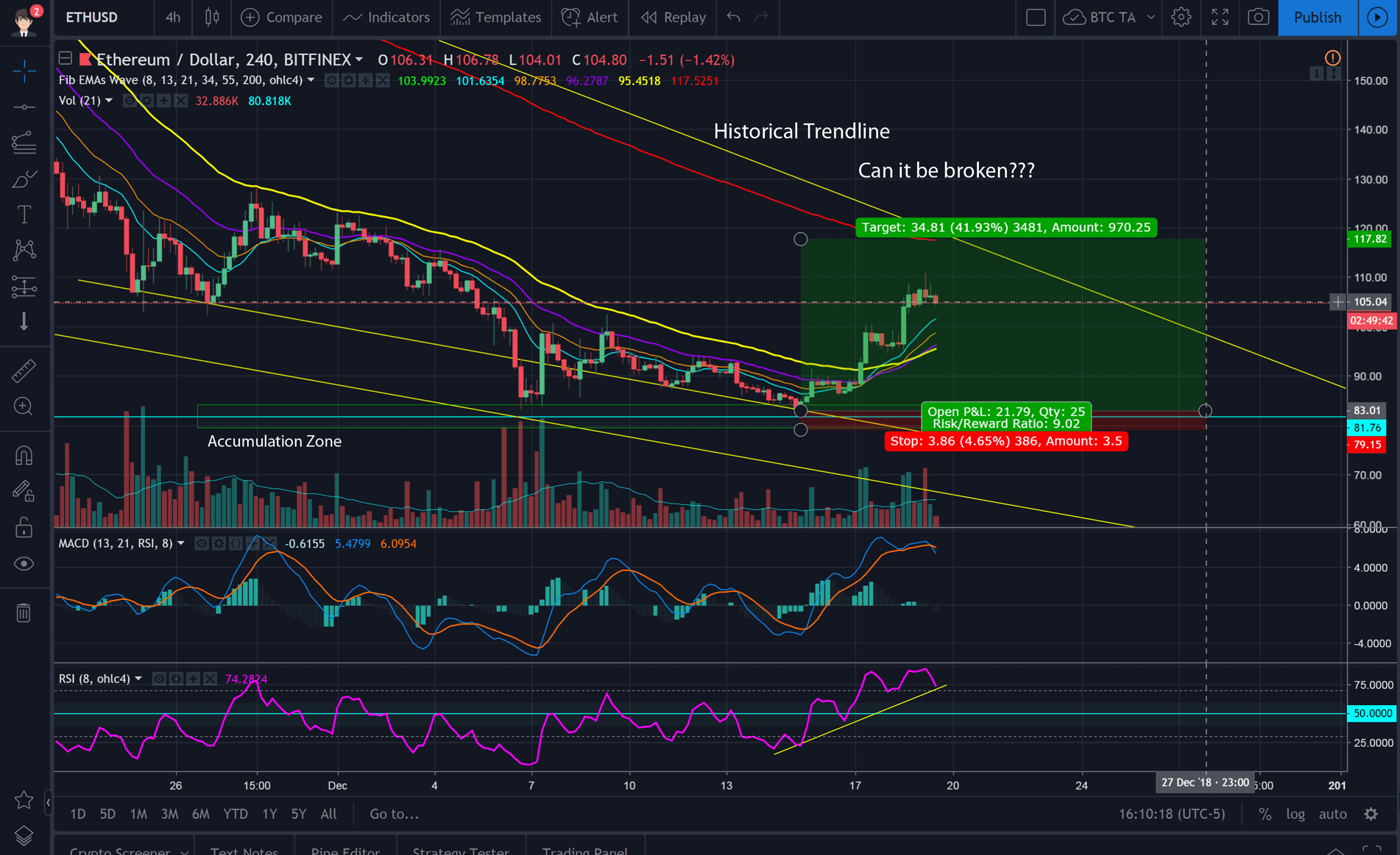 Crypto Market Analysis December 19, 2018 Ethereum TA