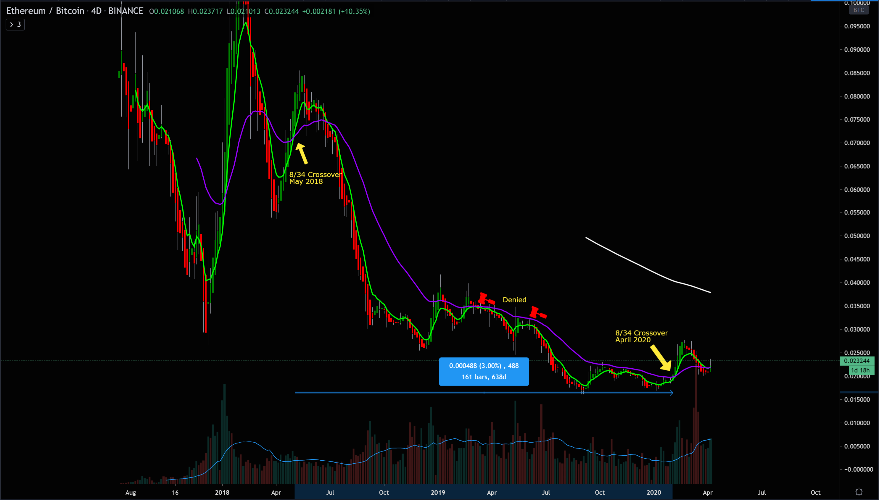 Ethereum hasn't seen a 8/34 EMA crossover on the 4D chart in over 600 days.