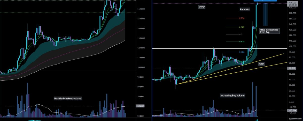 QNT continues to soar while potential correction looms